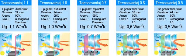 Izolare termica - Gama vitraje